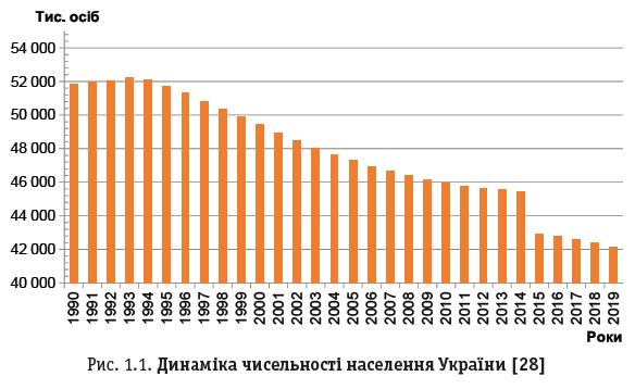 Рис. 1.1. Динаміка чисельності населення України [28]