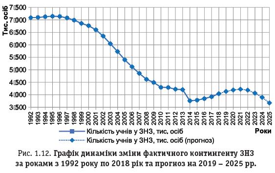 Рис. 1.12. Графік динаміки зміни фактичного контингенту ЗНЗ за роками з 1992 року по 2018 рік та прогноз на 2019 – 2025 рр.