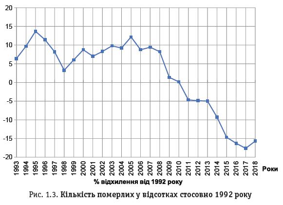Рис. 1.3. Кількість померлих у відсотках стосовно 1992 року