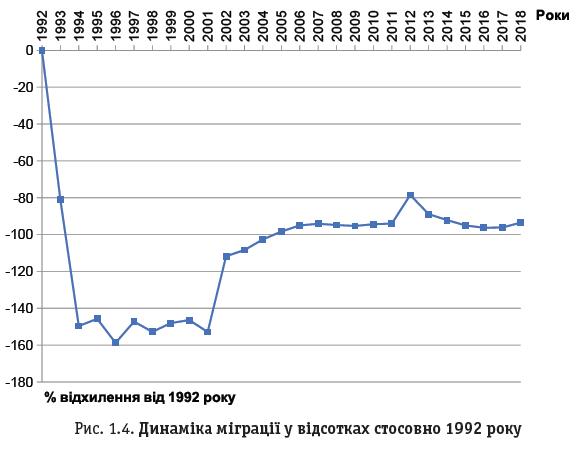 Рис. 1.4. Динаміка міграції у відсотках стосовно 1992 року