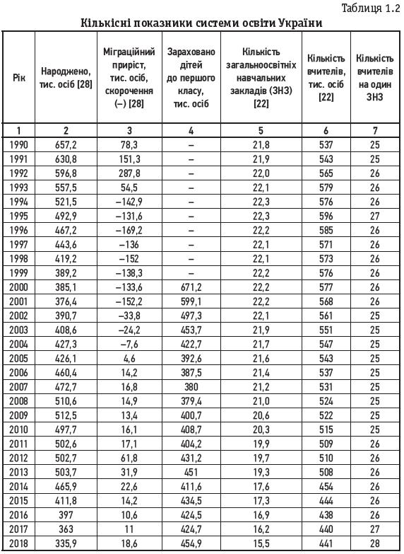 Таблиця 1.2 Кількісні показники системи освіти України