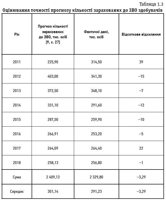 Таблиця 1.3 Оцінювання точності прогнозу кількості зарахованих до ЗВО здобувачів
