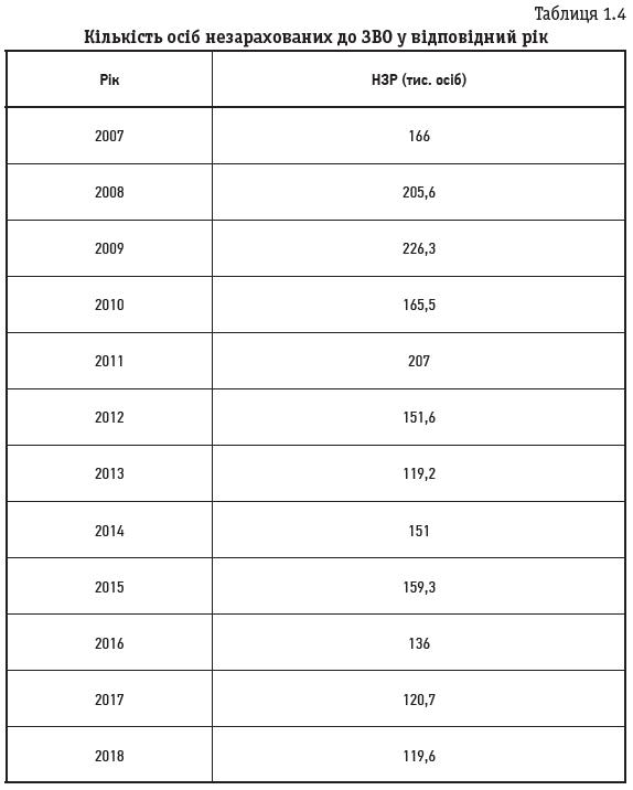 Таблиця 1.4 Кількість осіб незарахованих до ЗВО у відповідний рік