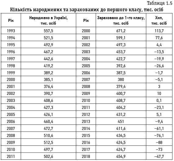 Таблиця 1.5 Кількість народжених та зарахованих до першого класу, тис. осіб