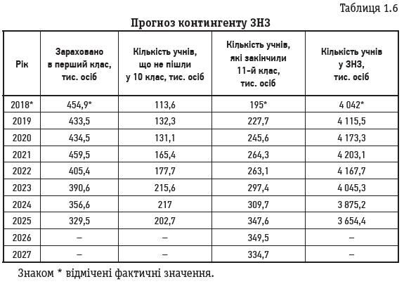 Таблиця 1.6 Прогноз контингенту ЗНЗ