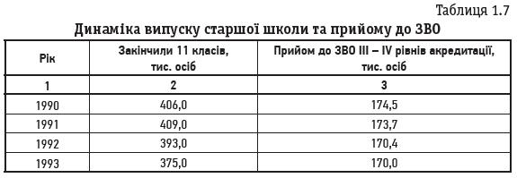 Таблиця 1.7 Динаміка випуску старшої школи та прийому до ЗВО