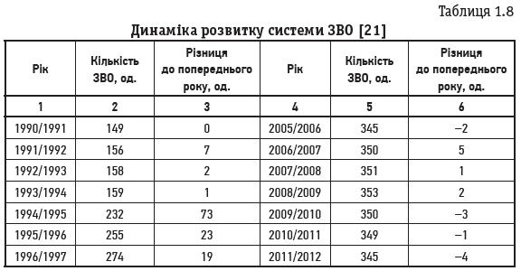 Таблиця 1.8 Динаміка розвитку системи ЗВО [21]