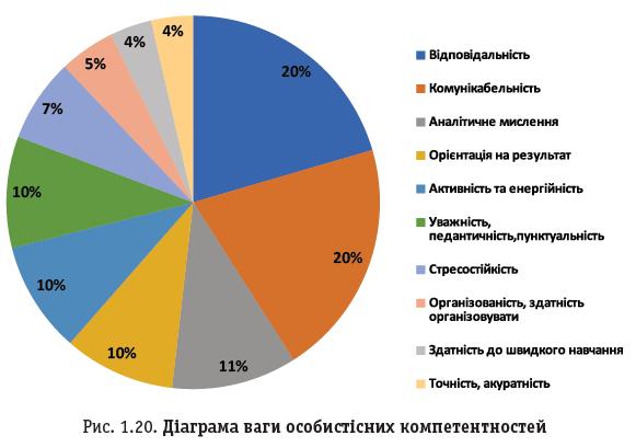 Рис. 1.20. Діаграма ваги особистісних компетентностей