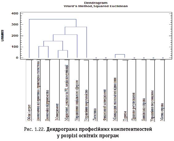 Рис. 1.22. Дендрограма професійних компетентностей у розрізі освітніх програм