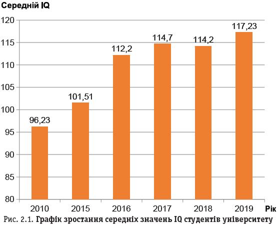 Рис. 2.1. Графік зростання середніх значень IQ студентів університету