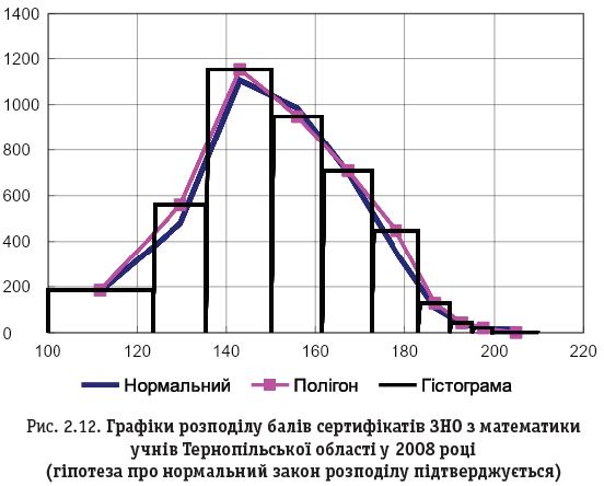 Рис. 2.12. Графіки розподілу балів сертифікатів ЗНО з математики учнів Тернопільської області у 2008 році (гіпотеза про нормальний закон розподілу підтверджується)