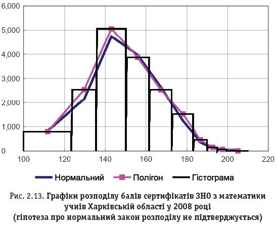 Рис. 2.13. Графіки розподілу балів сертифікатів ЗНО з математики учнів Харківській області у 2008 році (гіпотеза про нормальний закон розподілу не підтверджується)
