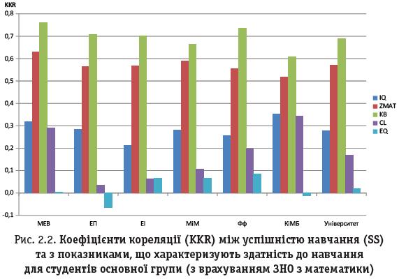 Рис. 2.2. Коефіцієнти кореляції (KKR) між успішністю навчання (SS) та з показниками, що характеризують здатність до навчання для студентів основної групи (з врахуванням ЗНО з математики)