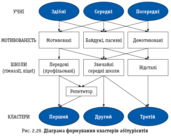 Рис. 2.29. Діаграма формування кластерів абітурієнтів