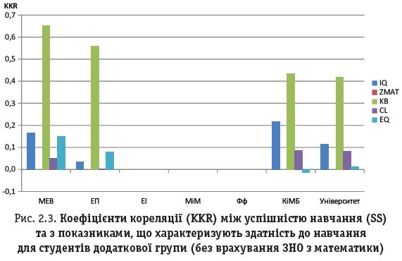 Рис. 2.3. Коефіцієнти кореляції (KKR) між успішністю навчання (SS) та з показниками, що характеризують здатність до навчання для студентів додаткової групи (без врахування ЗНО з математики)