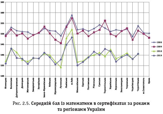 Рис. 2.5. Середній бал із математики в сертифікатах за роками та регіонами України