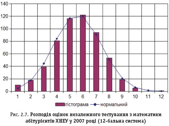 Рис. 2.7. Розподіл оцінок незалежного тестування з математики абітурієнтів ХНЕУ у 2007 році (12-бальна система)