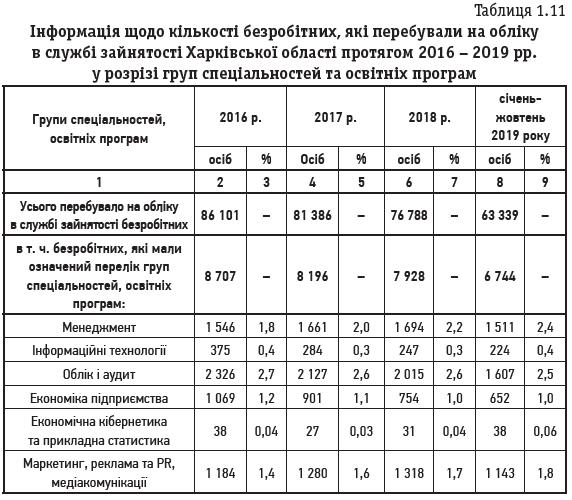 Таблиця 1.11 Інформація щодо кількості безробітних, які перебували на обліку в службі зайнятості Харківської області протягом 2016 – 2019 рр. у розрізі груп спеціальностей та освітніх програм