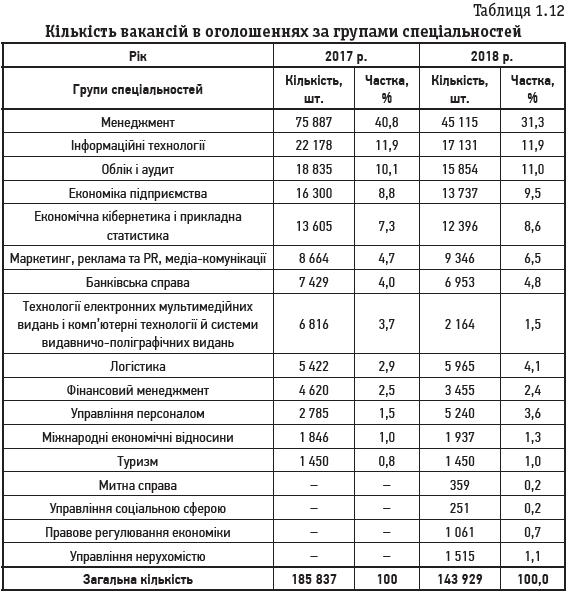 Таблиця 1.12 Кількість вакансій в оголошеннях за групами спеціальностей