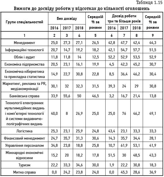 Таблиця 1.15 Вимоги до досвіду роботи у відсотках до кількості оголошень