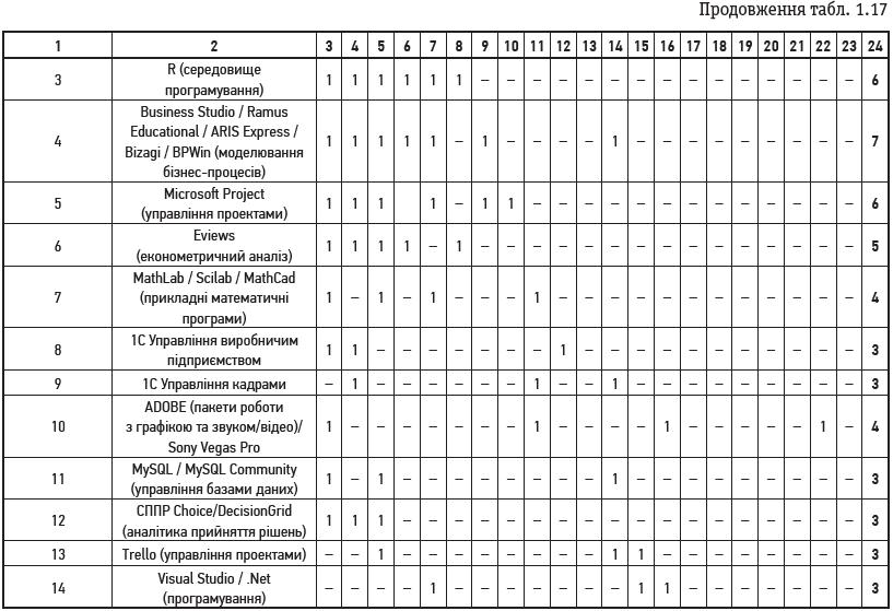 Продовження табл. 1.17 (1)