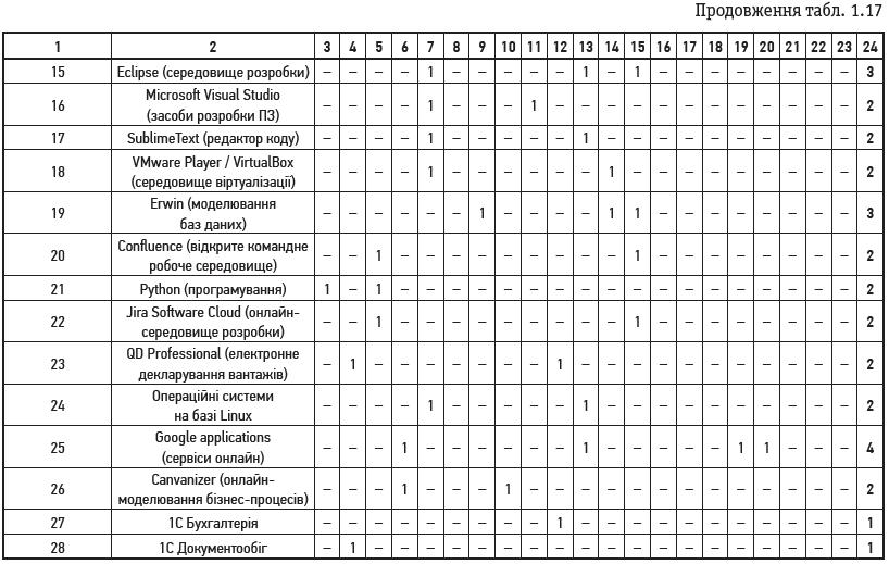 Продовження табл. 1.17 (2)