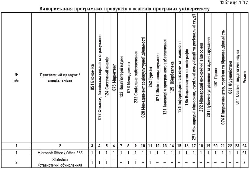 Таблиця 1.17 Використання програмних продуктів в освітніх програмах університету