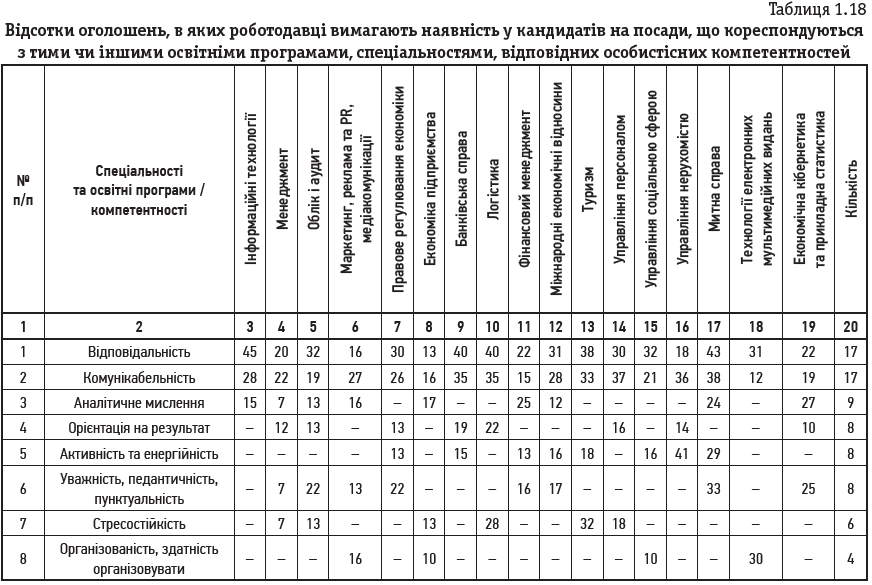 Таблиця 1.18 Відсотки оголошень, в яких роботодавці вимагають наявність у кандидатів на посади, що кореспондуються з тими чи іншими освітніми програмами, спеціальностями, відповідних особистісних компетентностей