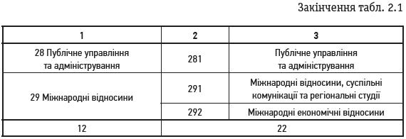 Закінчення табл. 2.1
