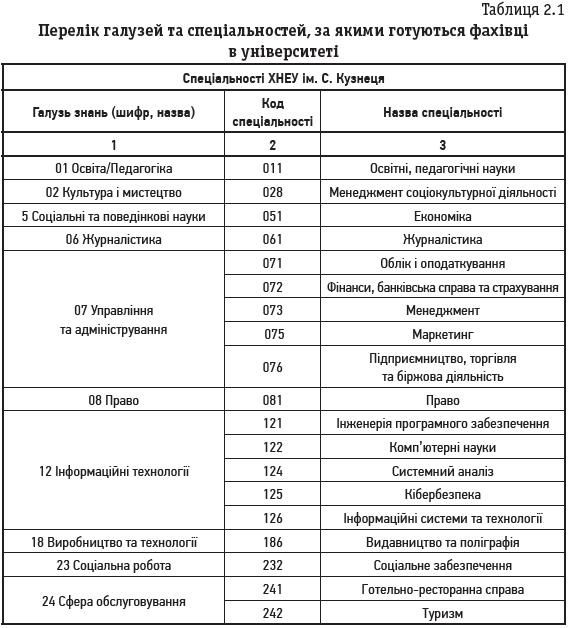 Таблиця 2.1 Перелік галузей та спеціальностей, за якими готуються фахівці в університеті
