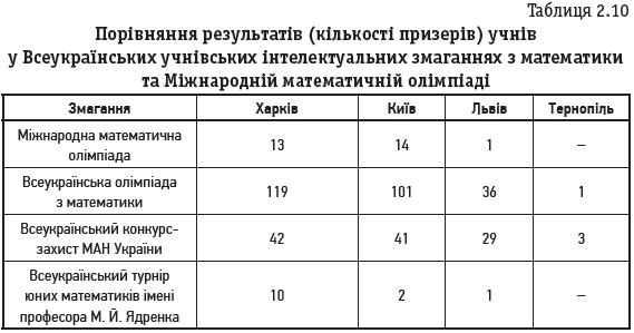 Таблиця 2.10 Порівняння результатів (кількості призерів) учнів у Всеукраїнських учнівських інтелектуальних змаганнях з математики та Міжнародній математичній олімпіаді
