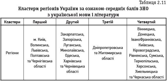 Таблиця 2.11 Кластери регіонів України за ознакою середніх балів ЗНО з української мови і літератури