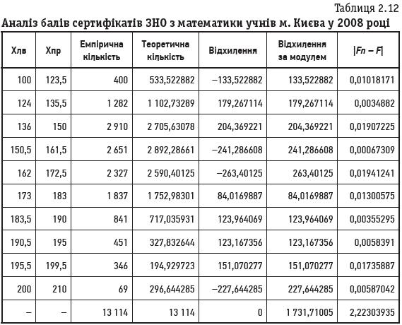 Таблиця 2.12 Аналіз балів сертифікатів ЗНО з математики учнів м. Києва у 2008 році