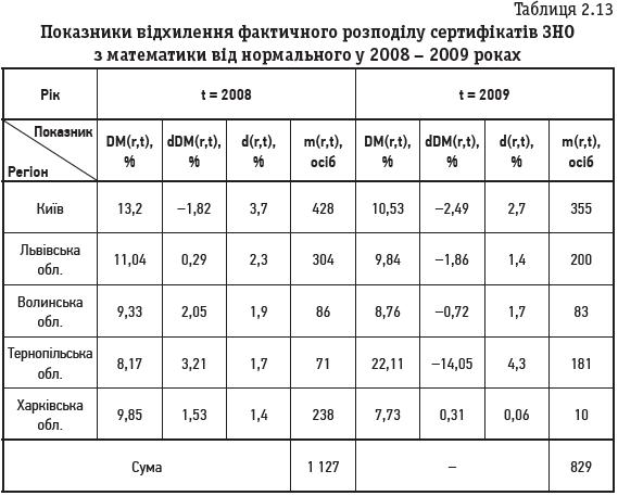 Таблиця 2.13 Показники відхилення фактичного розподілу сертифікатів ЗНО з математики від нормального у 2008 – 2009 роках
