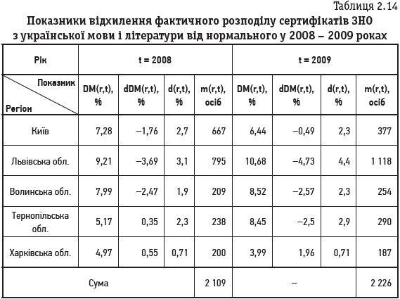 Таблиця 2.14 Показники відхилення фактичного розподілу сертифікатів ЗНО з української мови і літератури від нормального у 2008 – 2009 роках