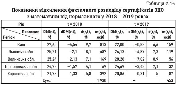Таблиця 2.15 Показники відхилення фактичного розподілу сертифікатів ЗНО з математики від нормального у 2018 – 2019 роках