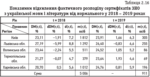 Таблиця 2.16 Показники відхилення фактичного розподілу сертифікатів ЗНО з української мови і літератури від нормального у 2018 – 2019 роках
