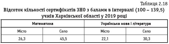 Таблиця 2.18 Відсоток кількості сертифікатів ЗНО з балами в інтервалі (100 – 139,5) учнів Харківської області у 2019 році