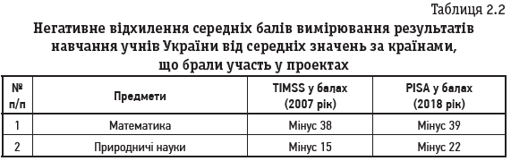 Таблиця 2.2 Негативне відхилення середніх балів вимірювання результатів навчання учнів України від середніх значень за країнами, що брали участь у проектах