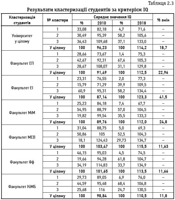 Таблиця 2.3 Результати кластеризації студентів за критерієм IQ