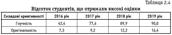 Таблиця 2.4 Відсоток студентів, що отримали високі оцінки