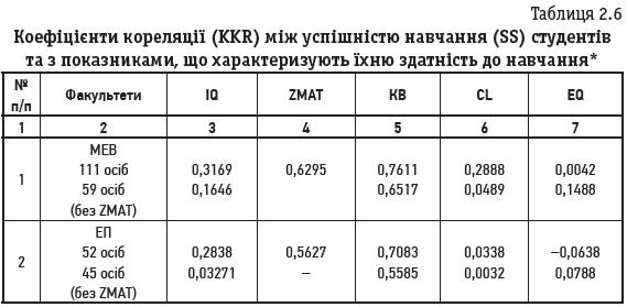 Таблиця 2.6 Коефіцієнти кореляції (KKR) між успішністю навчання (SS) студентів та з показниками, що характеризують їхню здатність до навчання*
