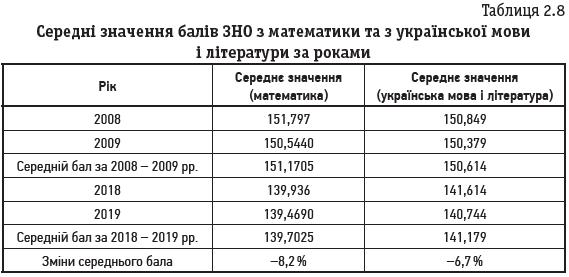 Таблиця 2.8 Середні значення балів ЗНО з математики та з української мови і літератури за роками