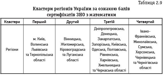 Таблиця 2.9 Кластери регіонів України за ознакою балів сертифікатів ЗНО з математики