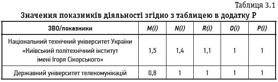 Таблиця 3.1 Значення показників діяльності згідно з таблицею в додатку Р