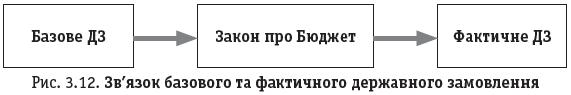 Рис. 3.12. Зв'язок базового та фактичного державного замовлення