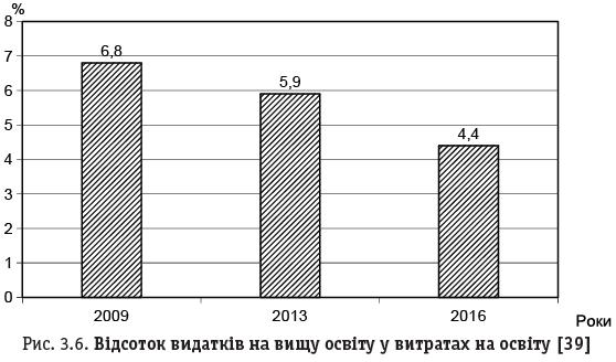 Рис. 3.6. Відсоток видатків на вищу освіту у витратах на освіту [39]
