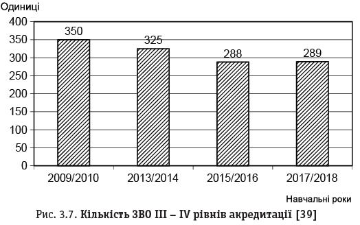Рис. 3.7. Кількість ЗВО III – IV рівнів акредитації [39]