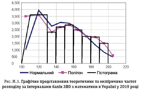 Рис. М.3