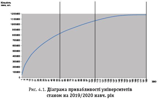 Рис. 4.1. Діаграма привабливості університетів станом на 2019/2020 навч. рік